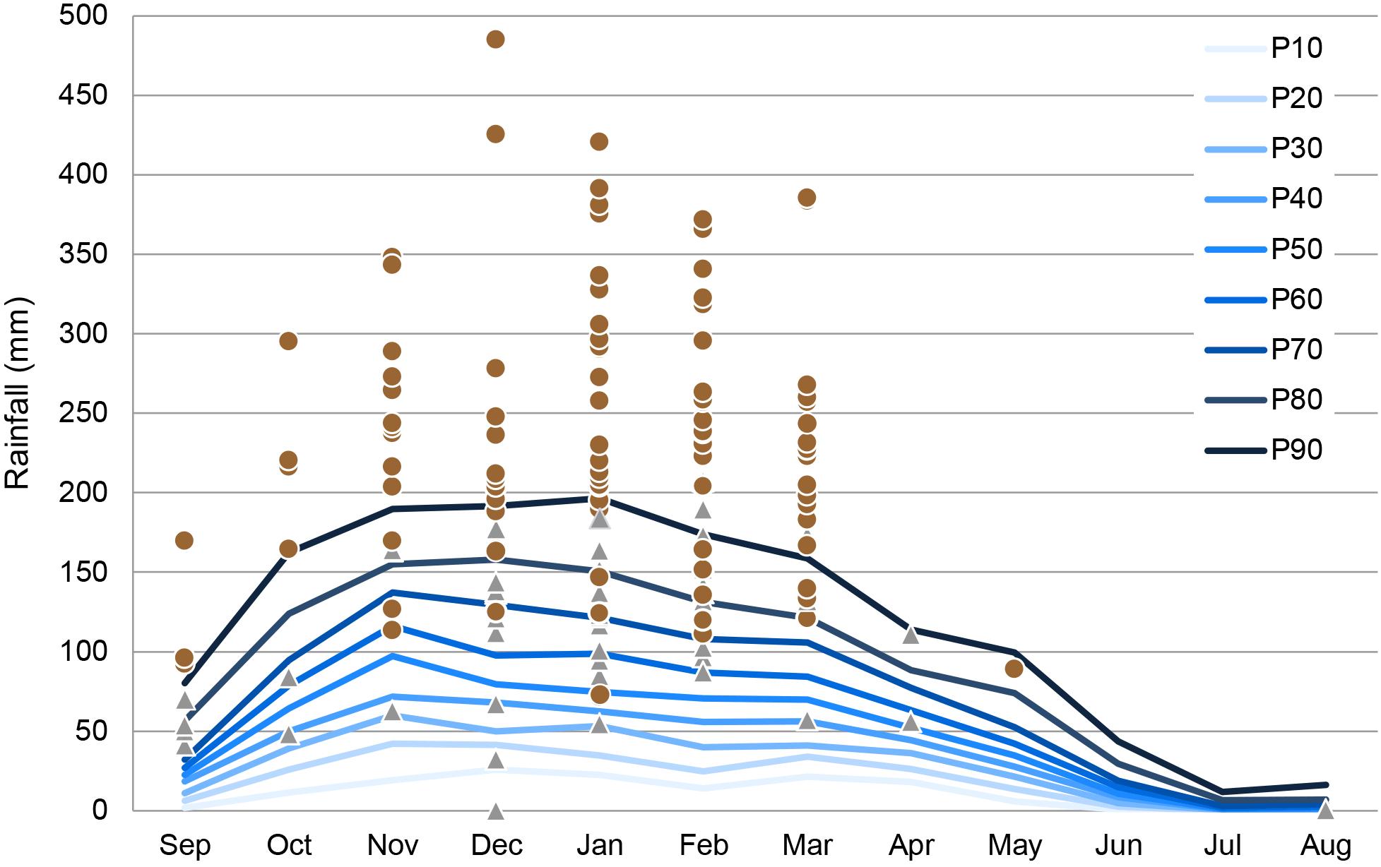 NHESS - Regional rainfall thresholds for landslide