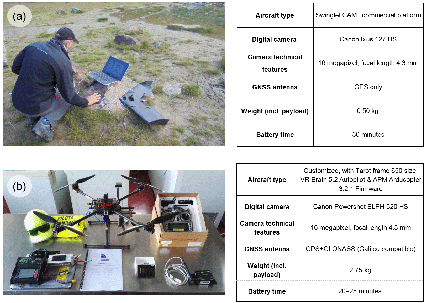 NHESS - Combination of UAV and terrestrial photogrammetry to