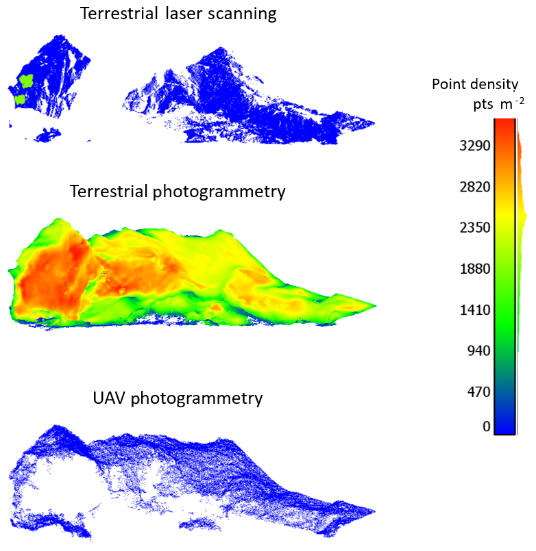 NHESS - Combination of UAV and terrestrial photogrammetry to assess