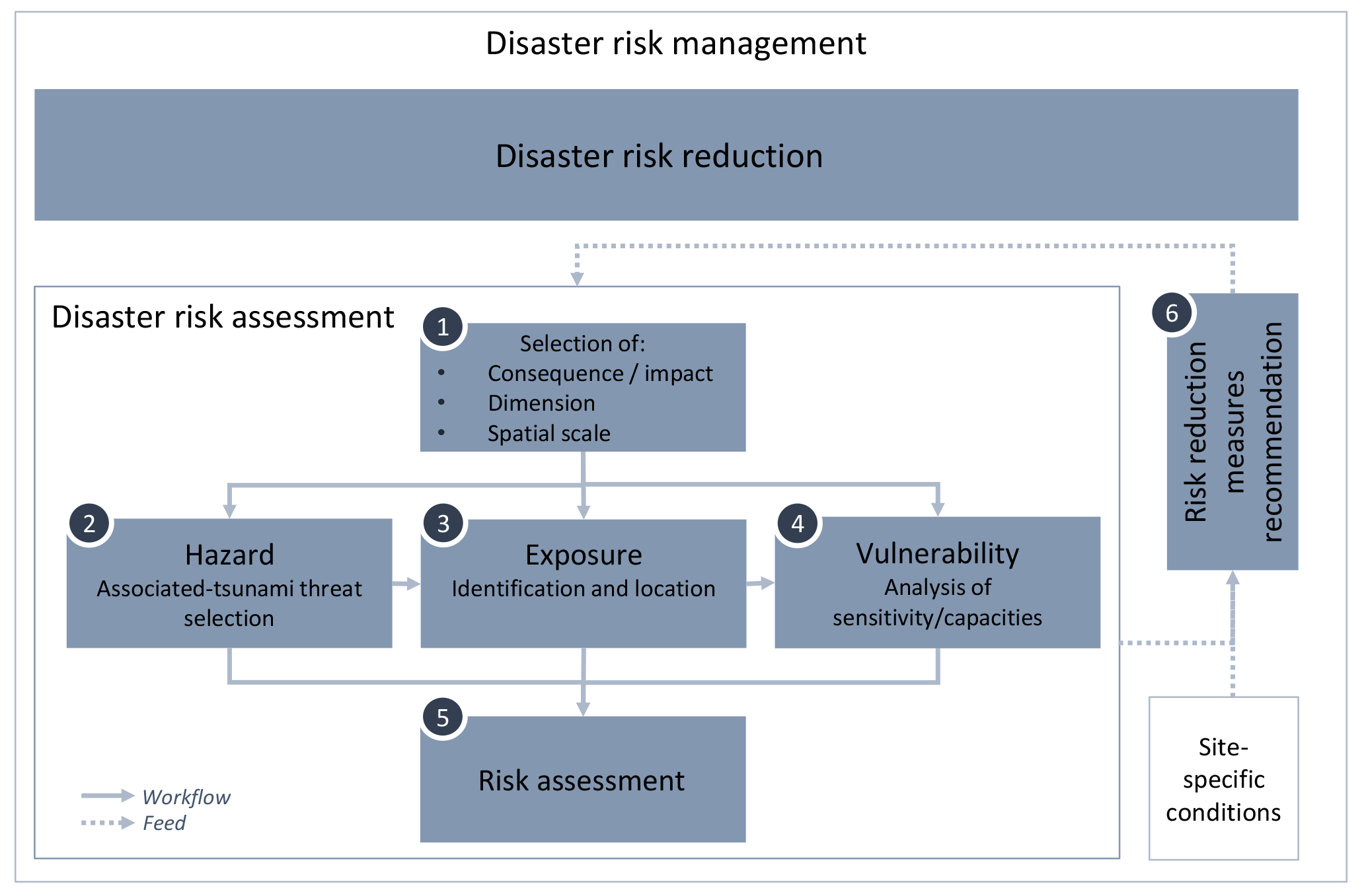 Hazardous Future : Disaster, Representation and the Assessment of Risk.