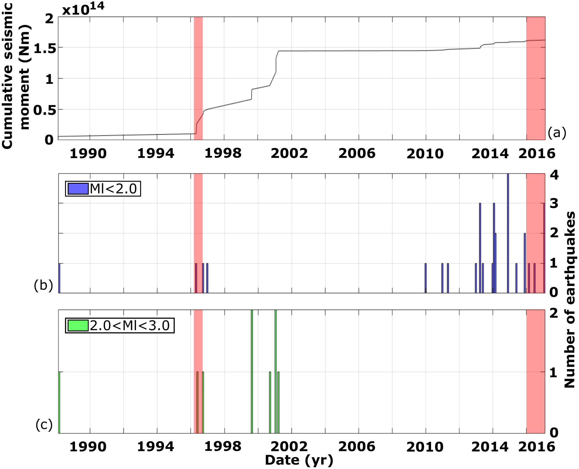 Et Al 2000 The Followingsystem Diagram Illustrates A Typical Configuration Meletti