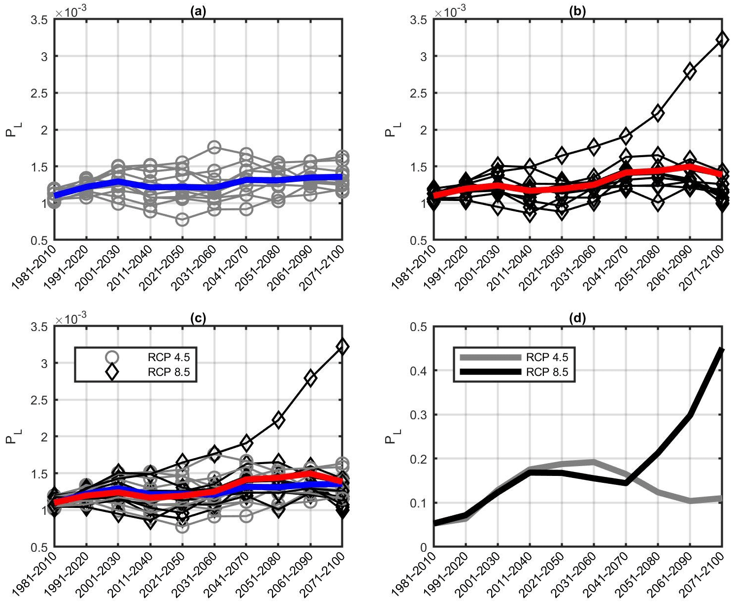 NHESS - Temporal evolution of flow-like landslide hazard for