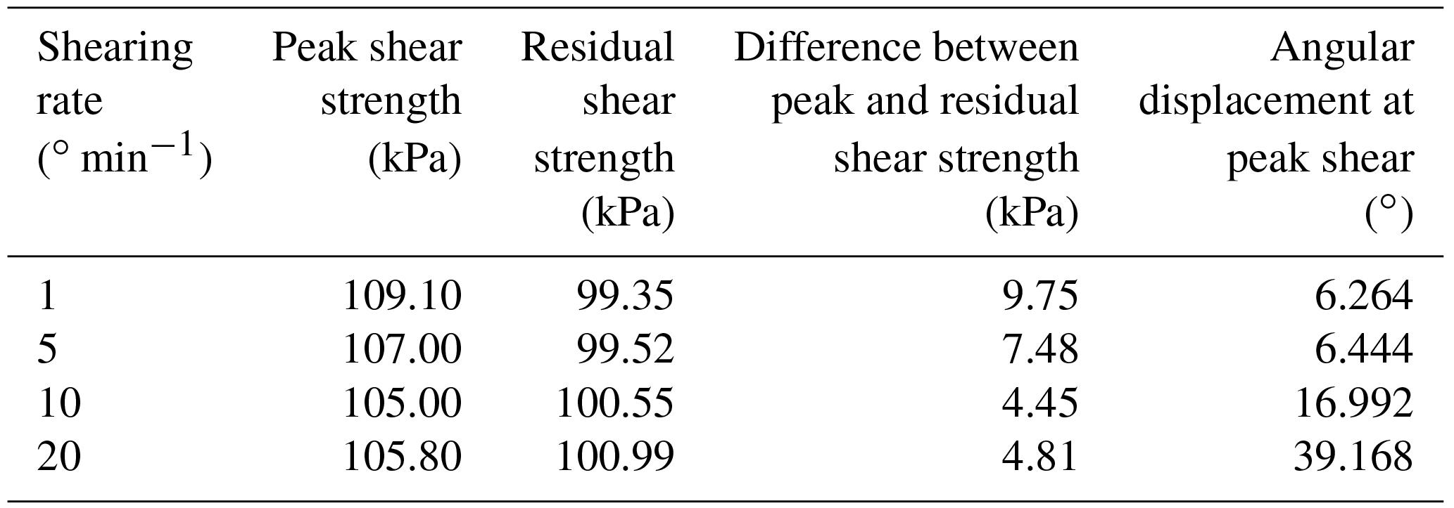 NHESS - Forecasting landslide mobility using an SPH model