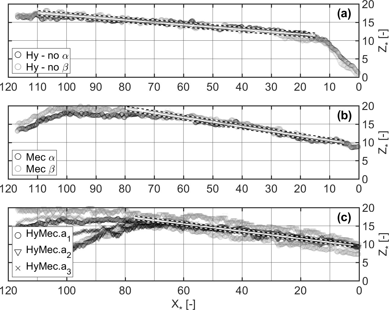 NHESS - Sediment traps with guiding channel and hybrid check
