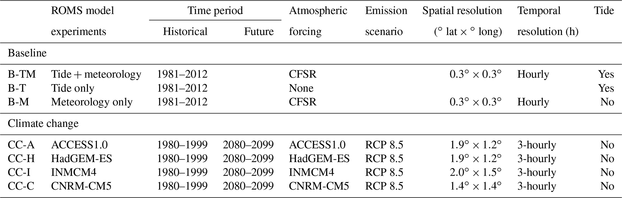 NHESS - Atmospheric circulation changes and their impact on extreme
