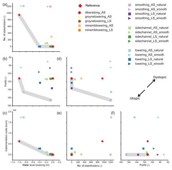 GMD - Relations - PCR-GLOBWB 2: a 5 arcmin global