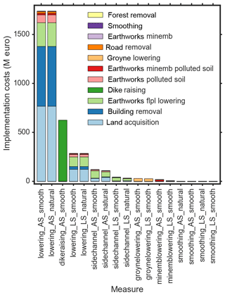 https://www.nat-hazards-earth-syst-sci.net/19/1167/2019/nhess-19-1167-2019-f08