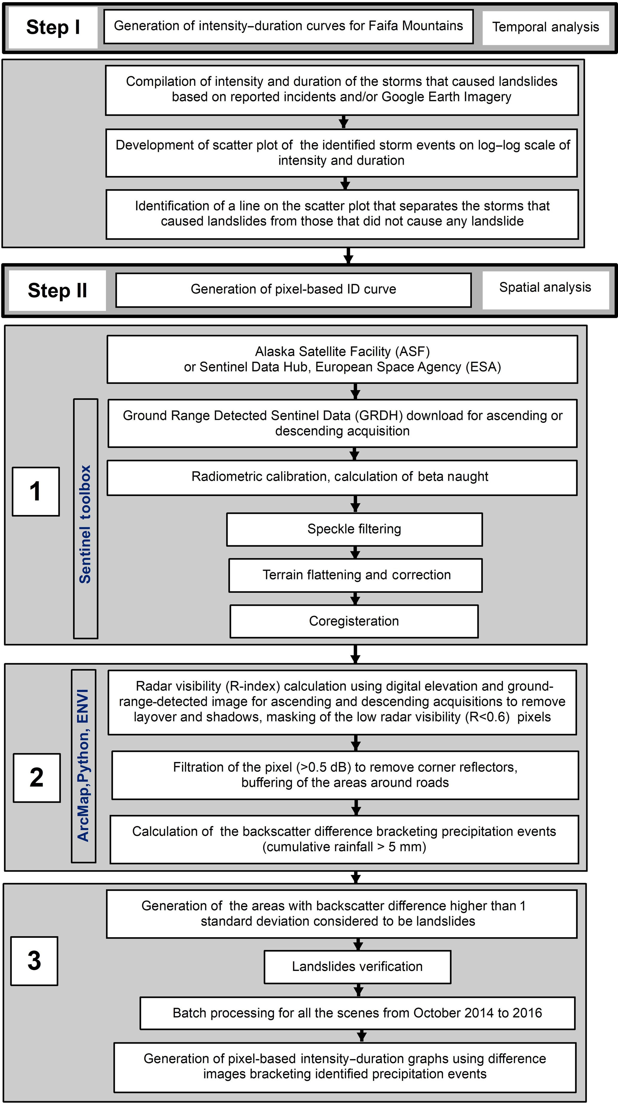NHESS - A remote-sensing-based intensity–duration threshold, Faifa