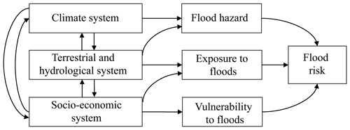https://www.nat-hazards-earth-syst-sci.net/19/1319/2019/nhess-19-1319-2019-f02