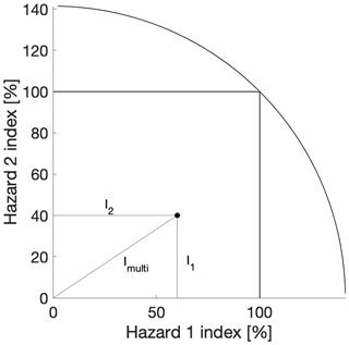 https://www.nat-hazards-earth-syst-sci.net/19/1365/2019/nhess-19-1365-2019-f03