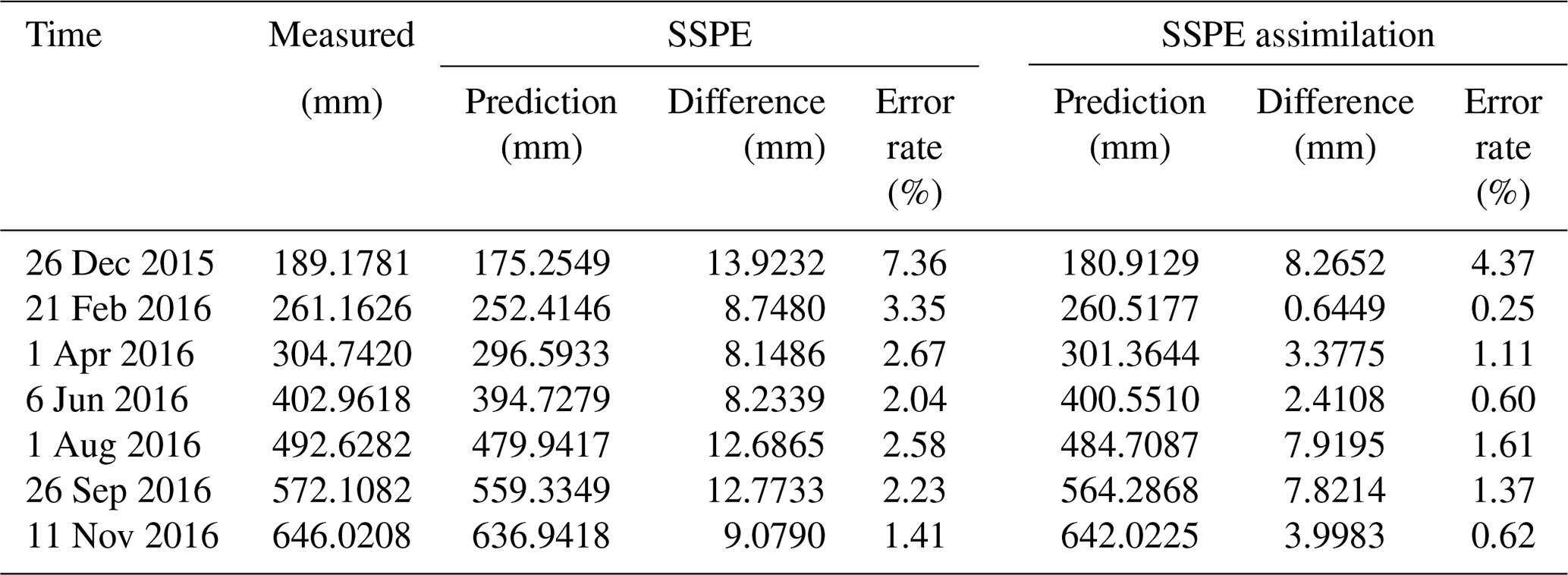 NHESS - Simultaneous state–parameter estimation of rainfall