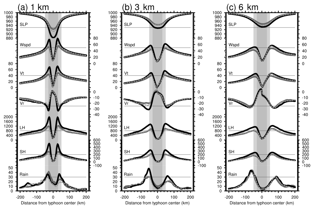 NHESS - Effects of horizontal resolution and air–sea flux
