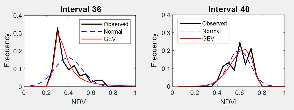 NHESS - Statistical analysis for satellite-index-based