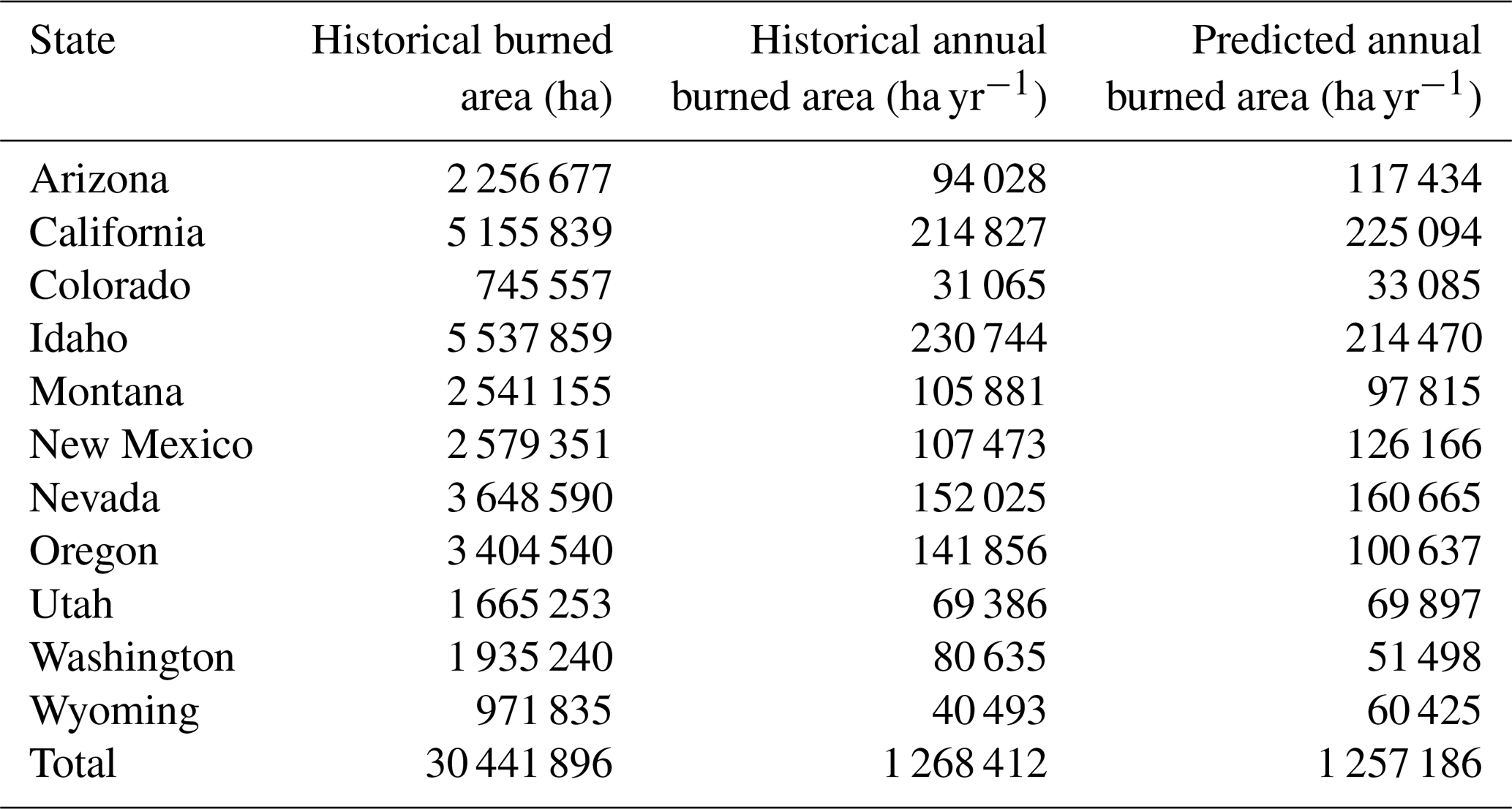 NHESS - Fine-scale assessment of cross-boundary wildfire