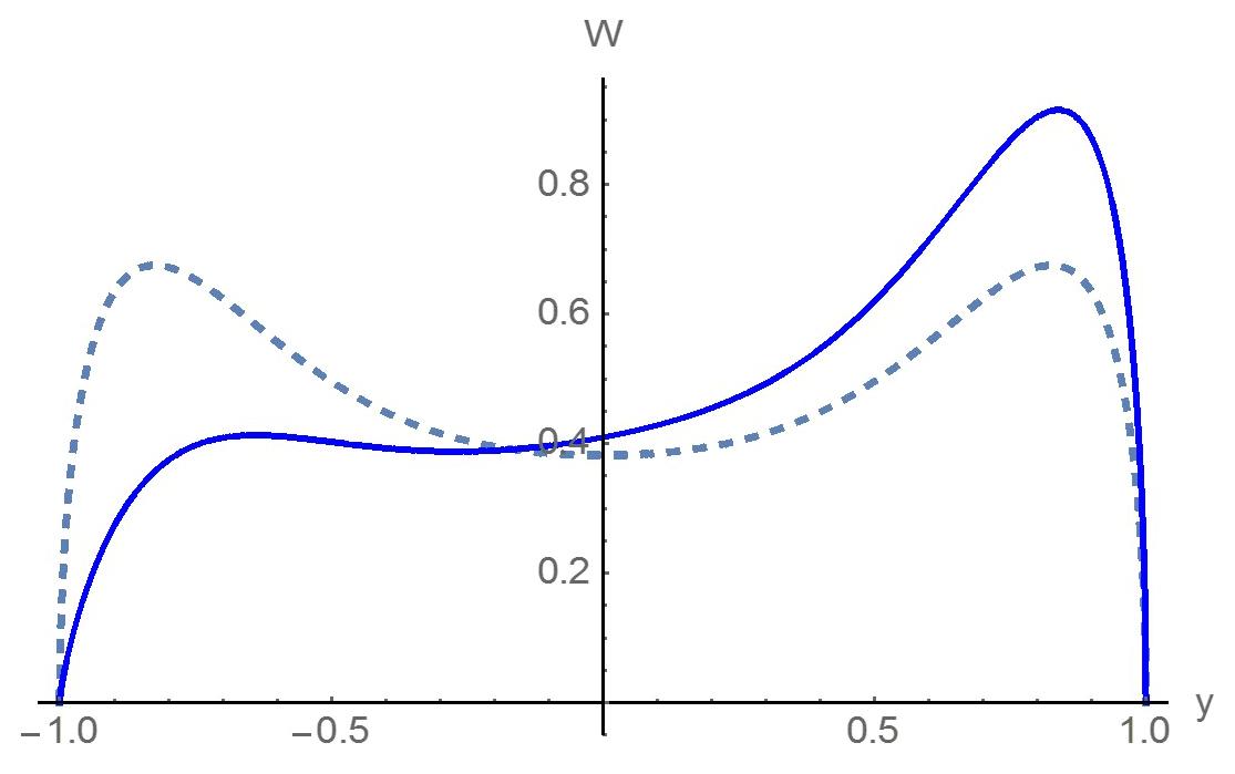 NHESS - Probabilistic characteristics of narrow-band long