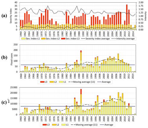 https://www.nat-hazards-earth-syst-sci.net/19/1955/2019/nhess-19-1955-2019-f07