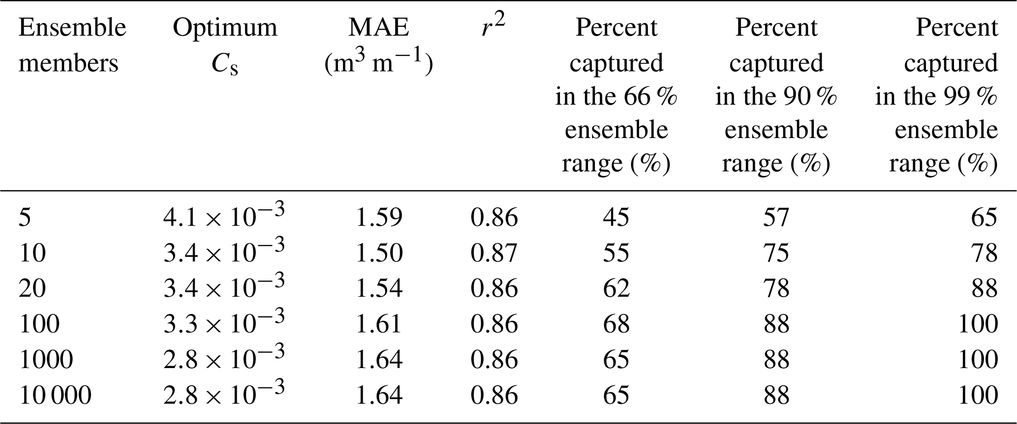 Nhess Ensemble Models From Machine Learning An Example Of