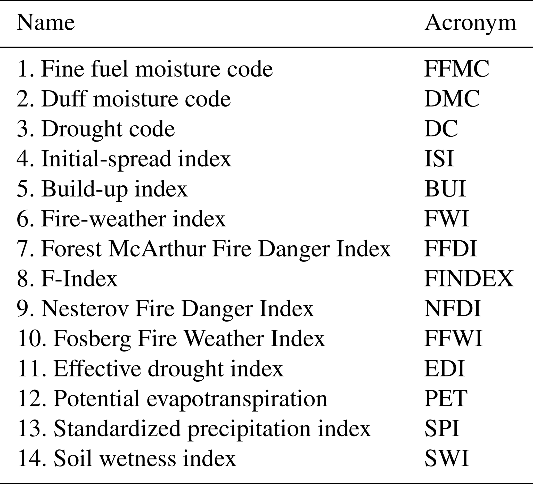 NHESS - Simulating the effects of weather and climate on large