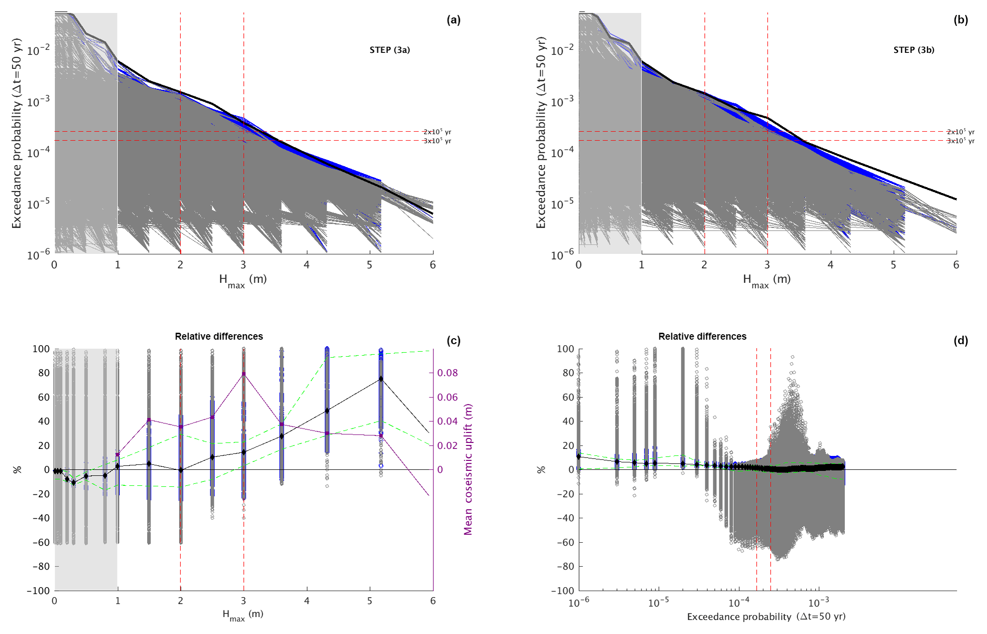 NHESS - From regional to local SPTHA: efficient computation