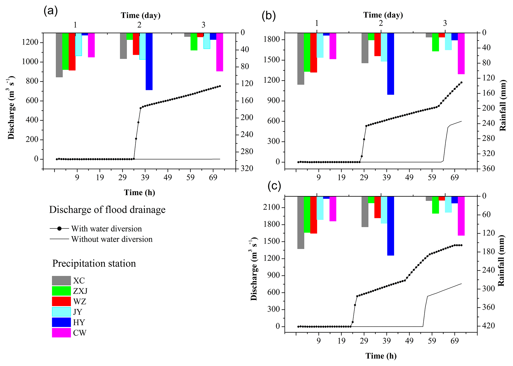 NHESS - Impacts of the eastern route of the South-to-North Water