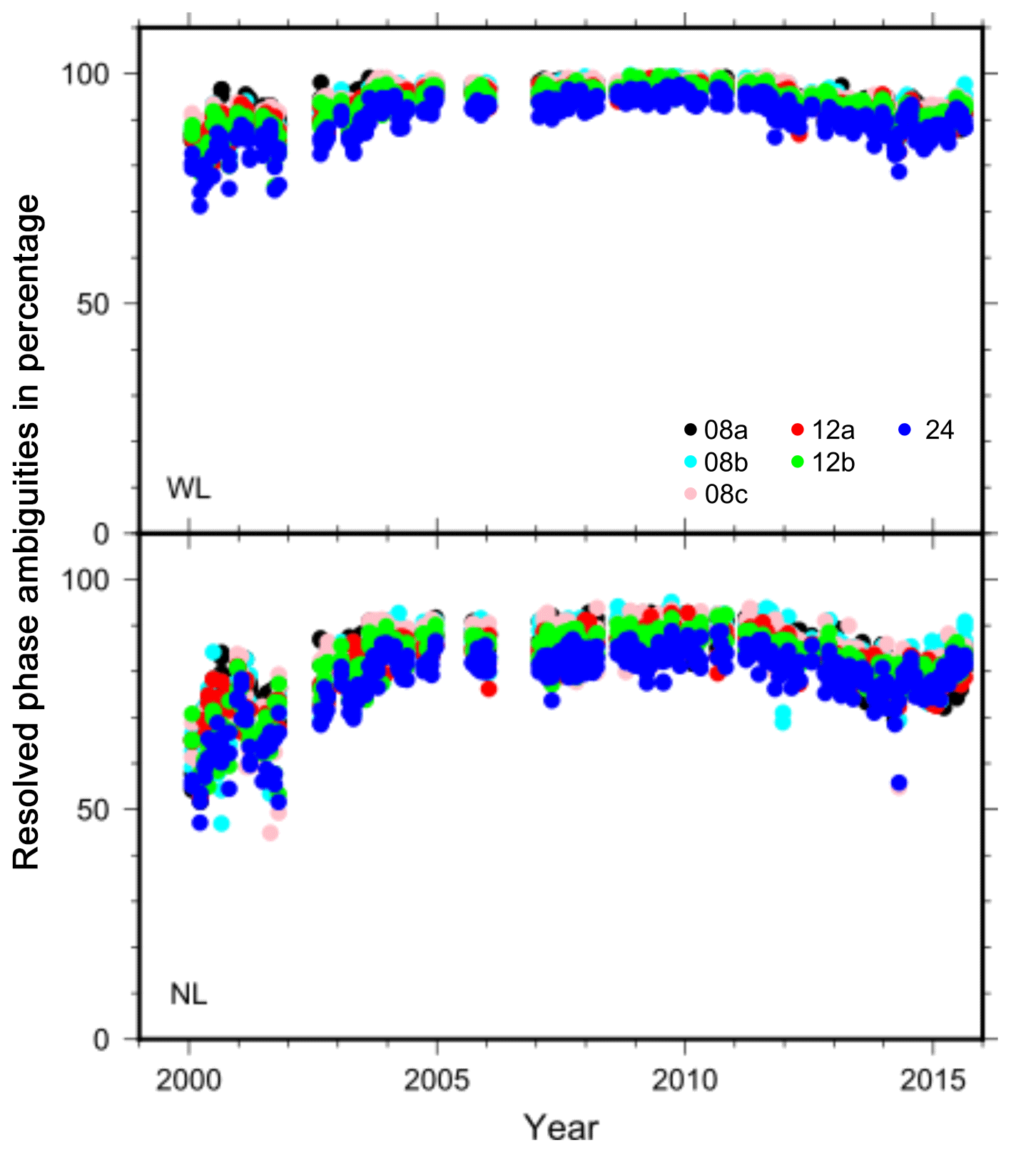 NHESS - Assessment of geodetic velocities using GPS campaign