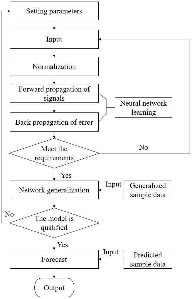 NHESS - Application of the Levenburg–Marquardt back propagation