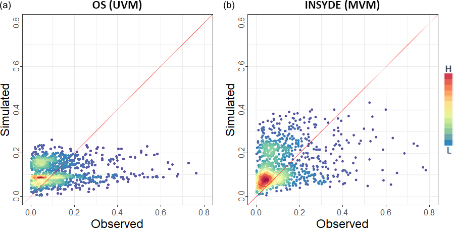 NHESS - Testing empirical and synthetic flood damage models