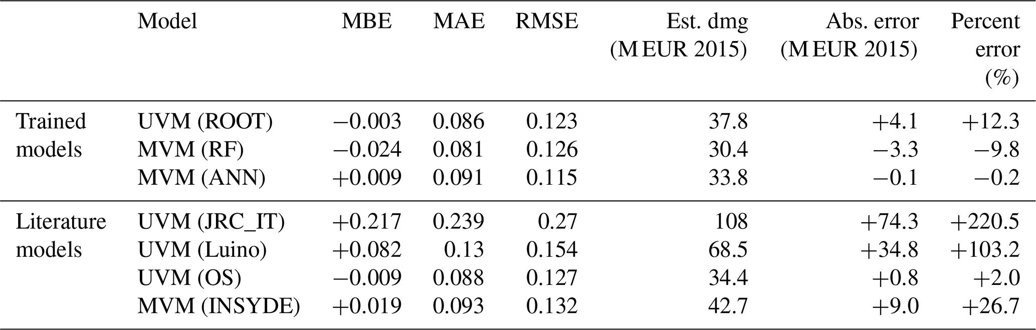 NHESS - Testing empirical and synthetic flood damage models: the