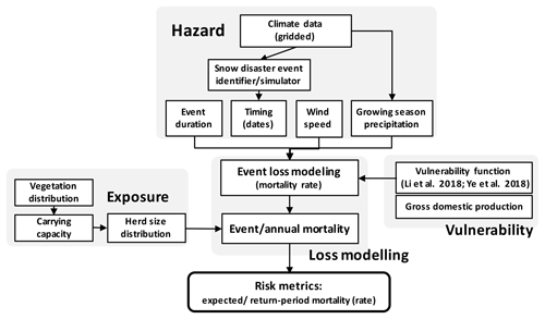 NHESS - Event-based probabilistic risk assessment of