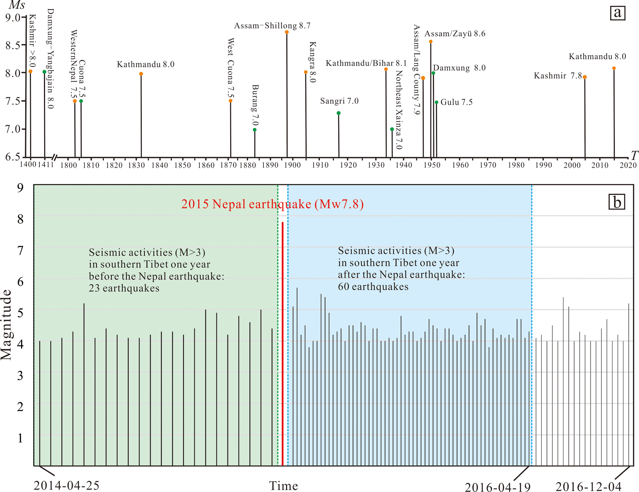 NHESS - Damage induced by the 25 April 2015 Nepal earthquake