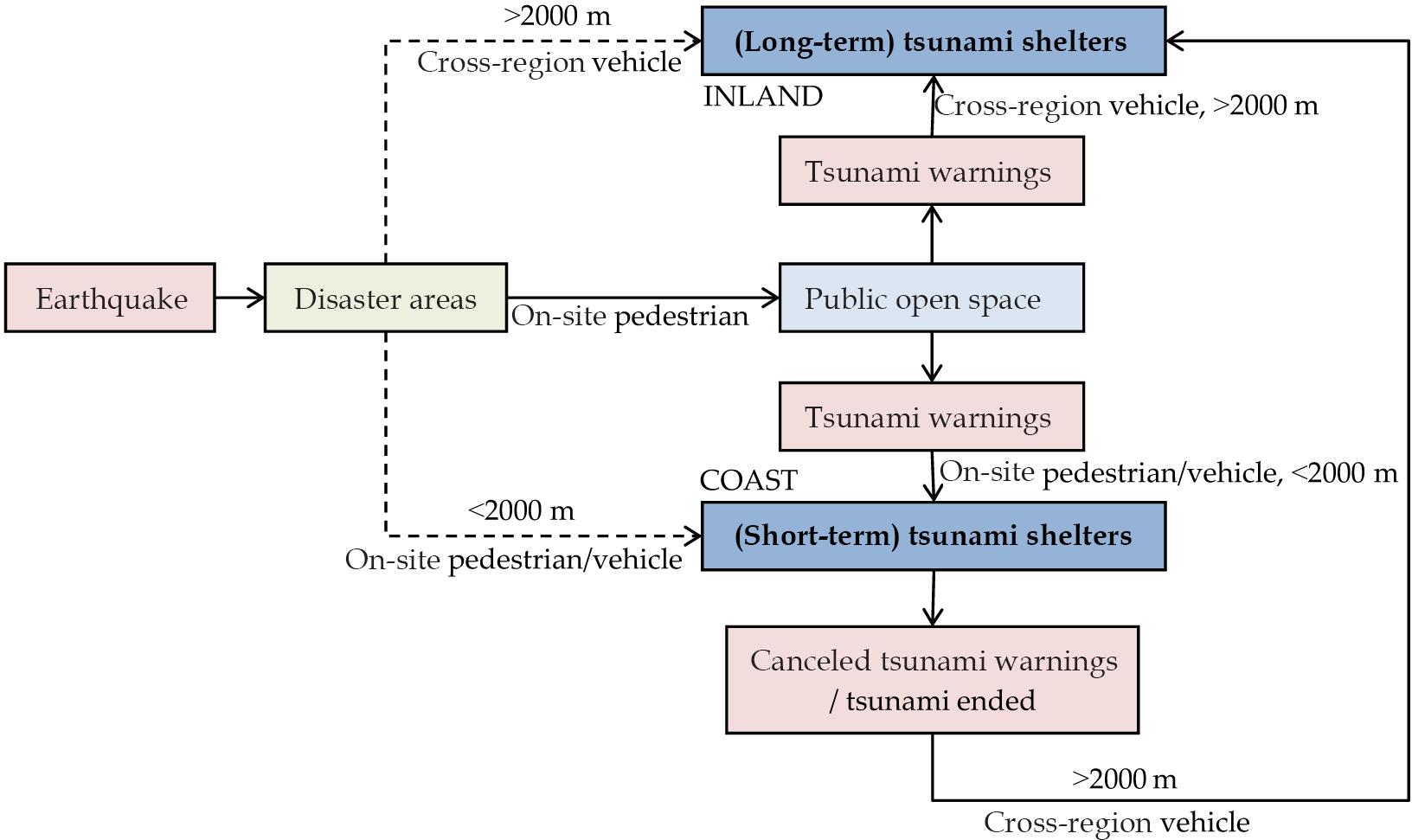 NHESS - Strategies for increasing tsunami shelter