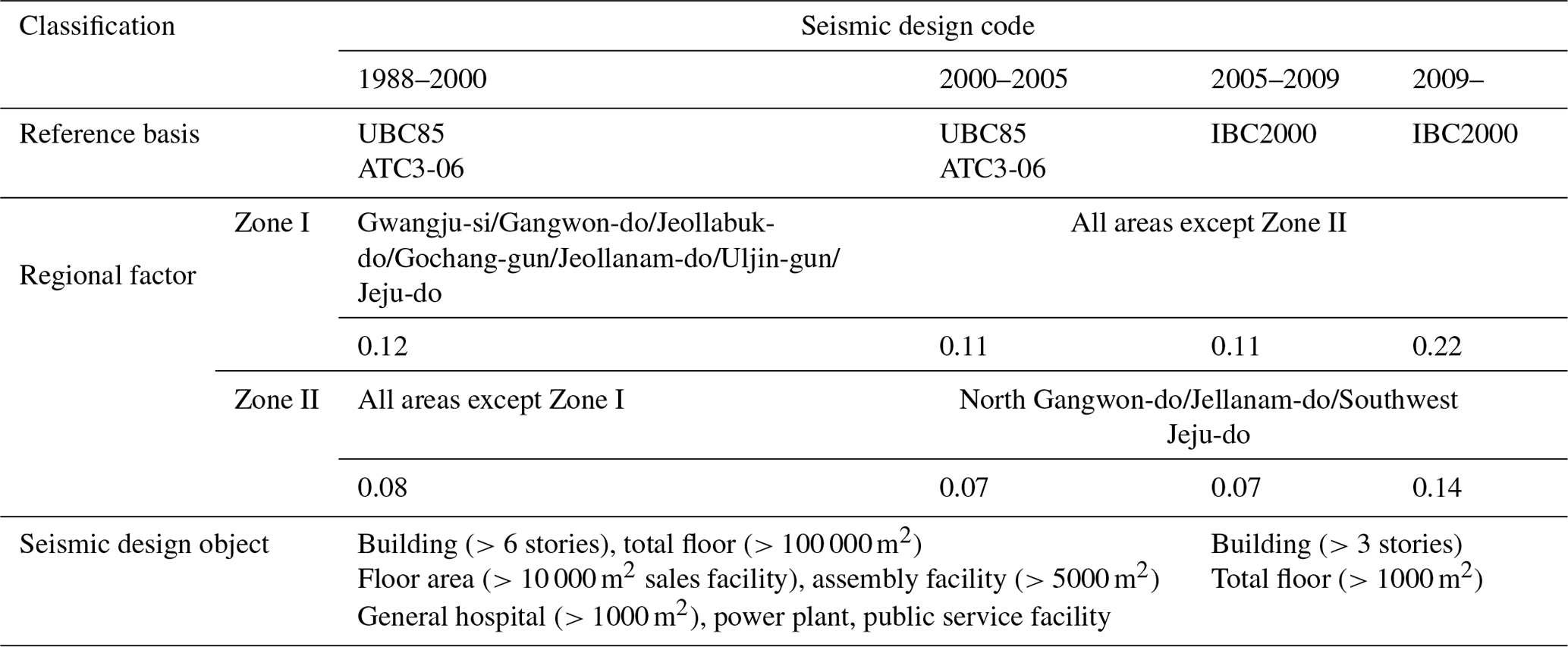 NHESS - Loss assessment of building and contents damage from the