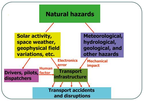 https://www.nat-hazards-earth-syst-sci.net/20/1969/2020/nhess-20-1969-2020-f01
